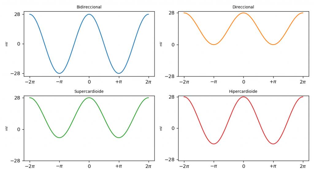 gráfico sensibilidad
